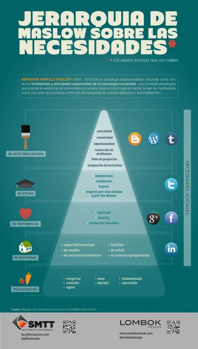 Infografia jerarquía de maslow y redes sociales