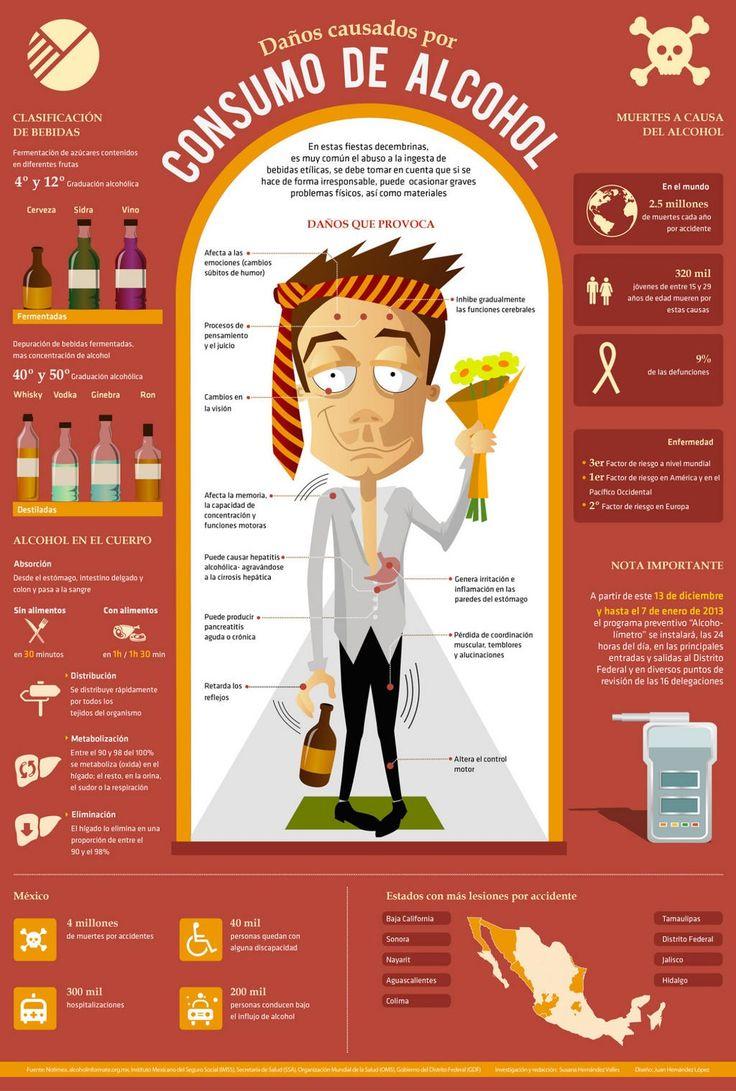 Alcohol efectos