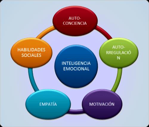 elementos Inteligencia emocional