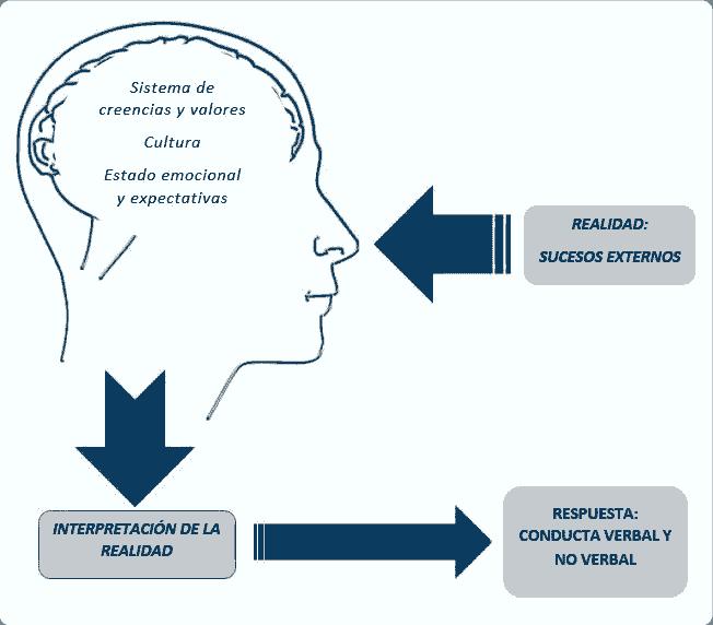 filtros mentales mapa conceptual
