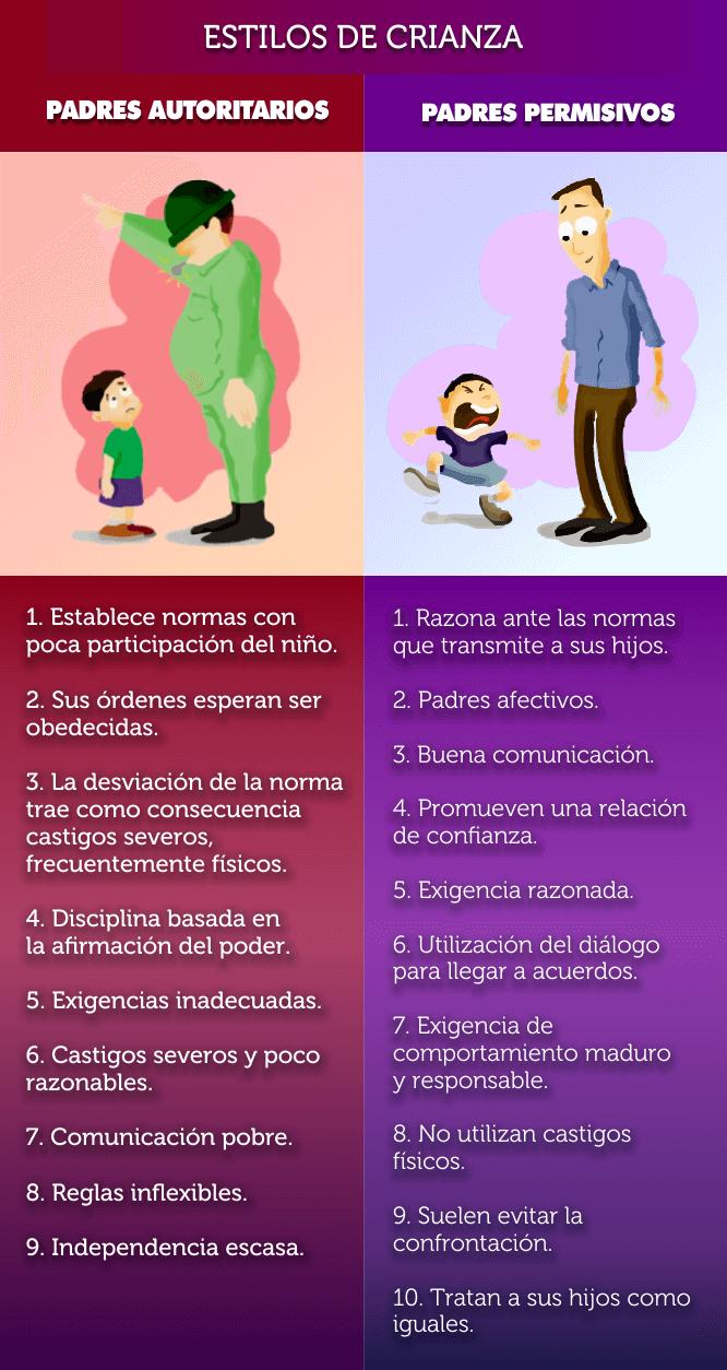 Estilos de crianza - padres - autoritarios y permisivos