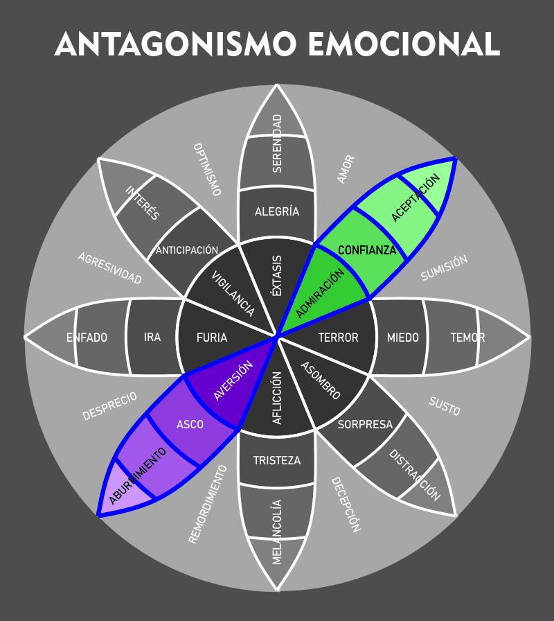 Rueda Antagonismo Emocional