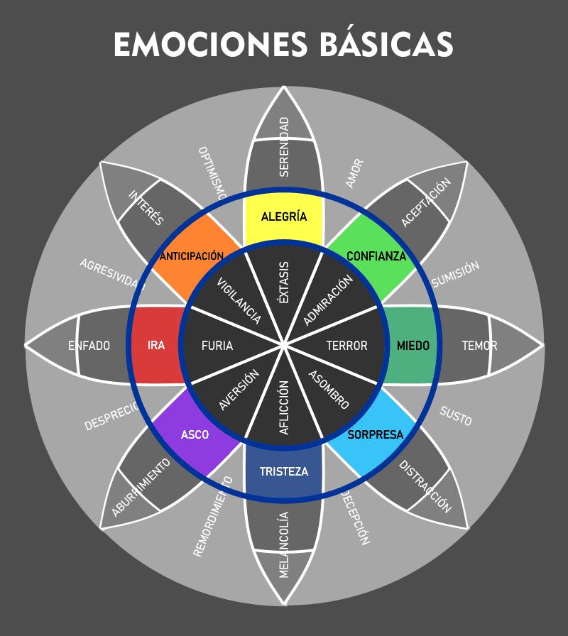 8 emociones básicas de Plutchik