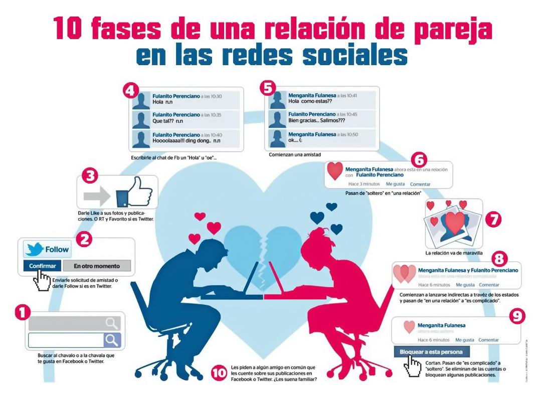 Infografia amor en tiempo de las redes