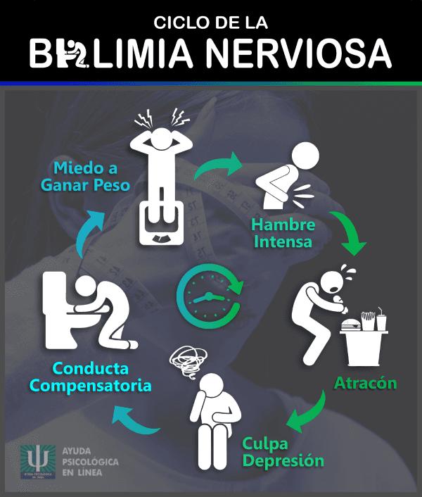 Infografía - Ciclo Bulimia Nerviosa