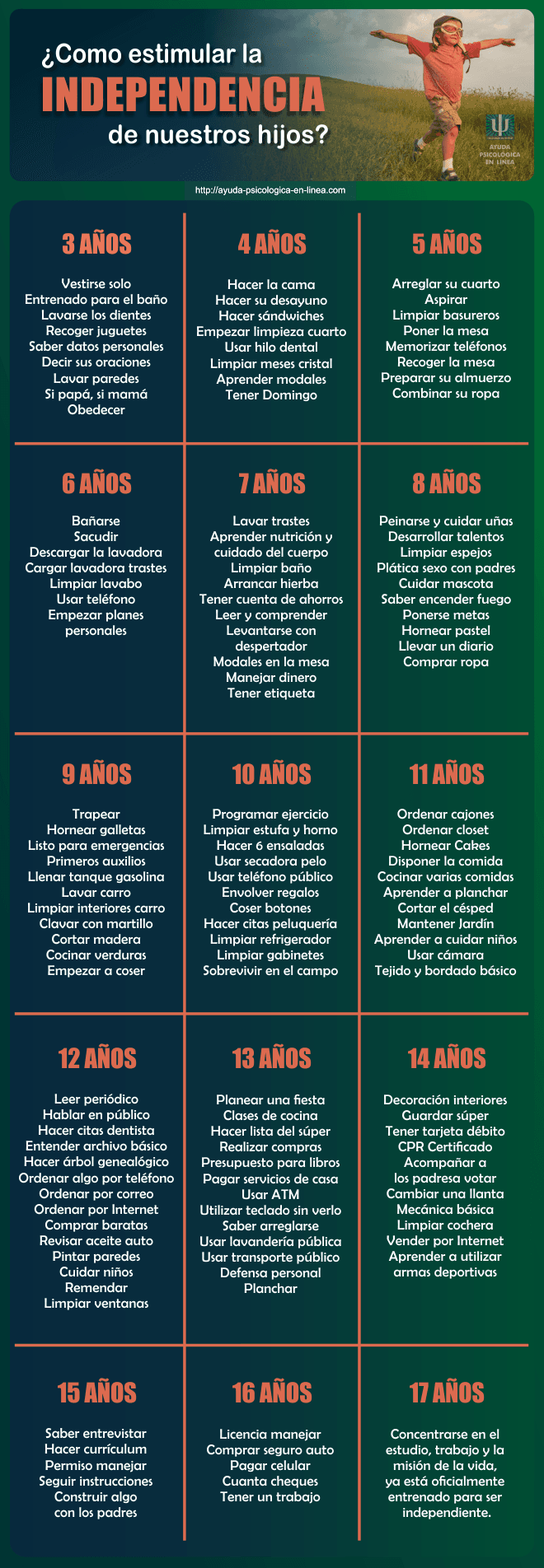 infografia - estimular independencia hijos