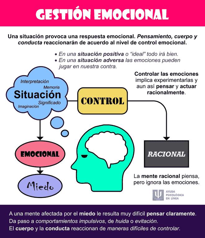 Gestión Emocional Infografía