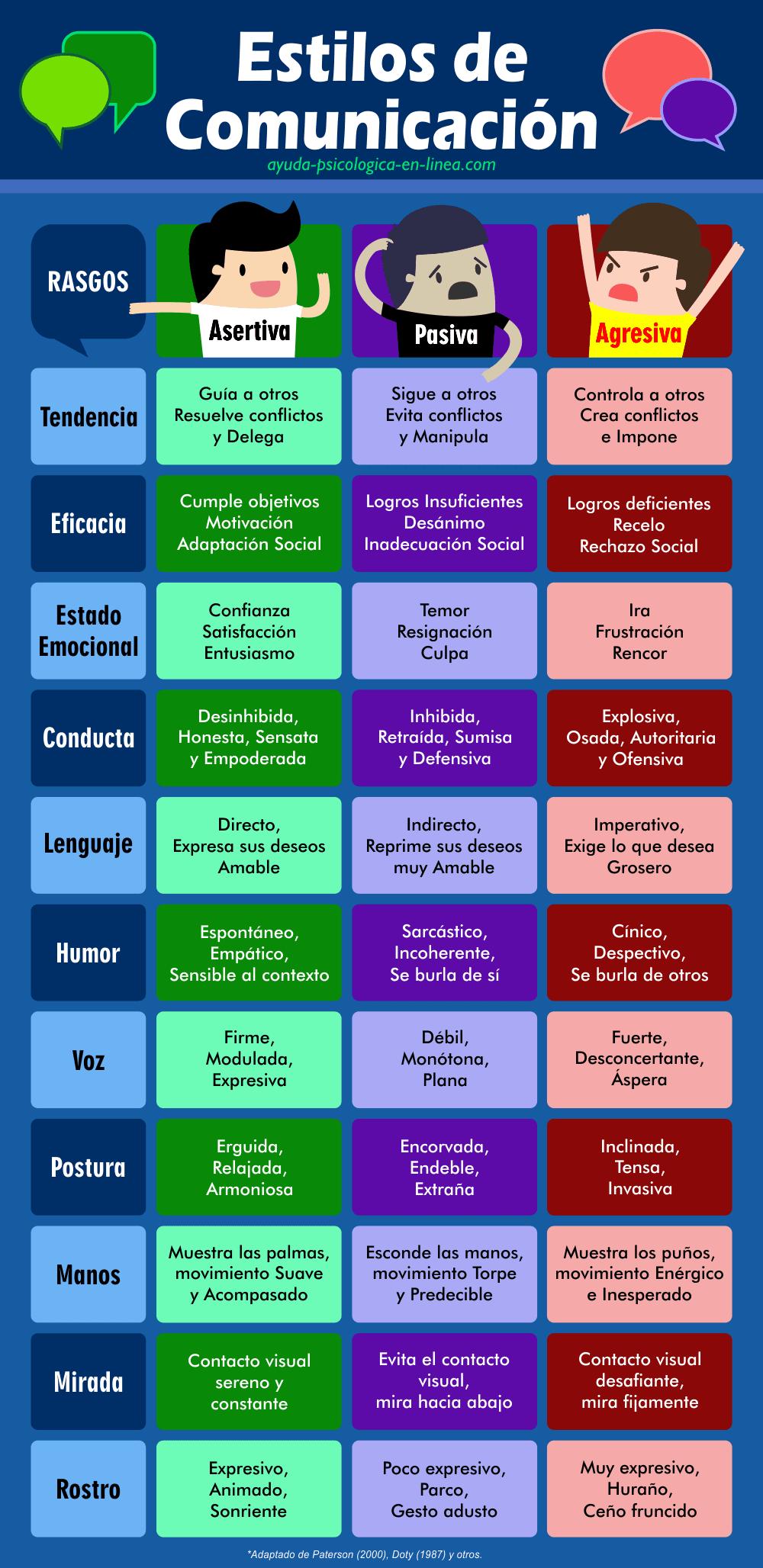 Infografía Estilos Comunicación